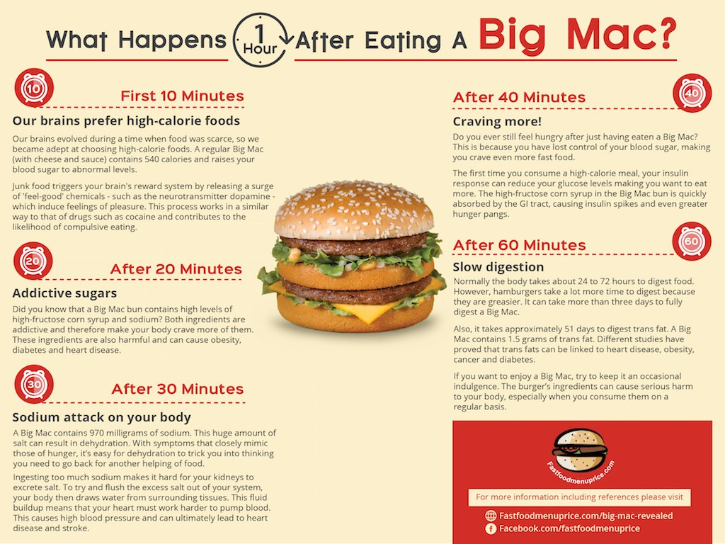 What happens an hour after eating a Big Mac